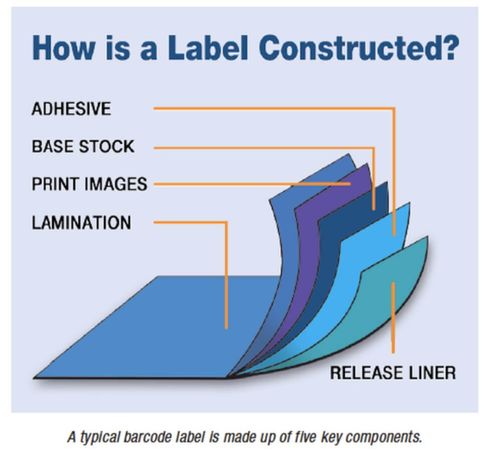 How is a barcode label constructed
