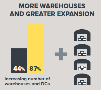 warehouse expansion data graphic