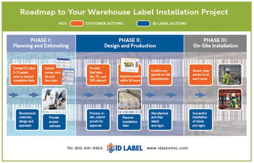 Warehouse label installation roadmap
